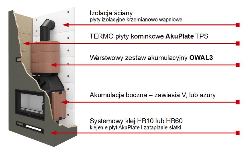Budowa kominka ciepłego - wykaz podstawowych materiałów